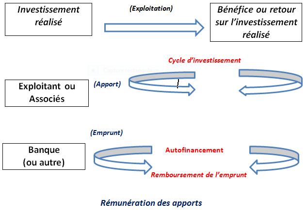 schéma cycle d'investissement