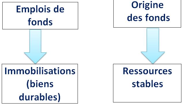le cycle de financement