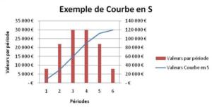 Courbe S : durée de cycle de vie d'une technologie en marketing