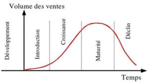 Les phases du cycle de vie d'une technologie
