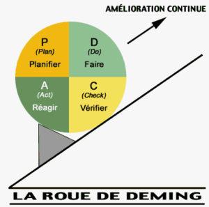 cycle de Deming